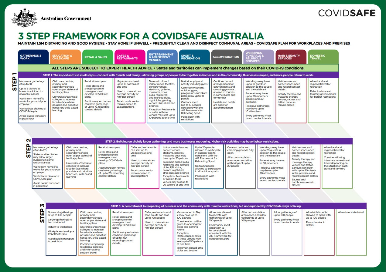 3 Step Framework, Full Range Camping