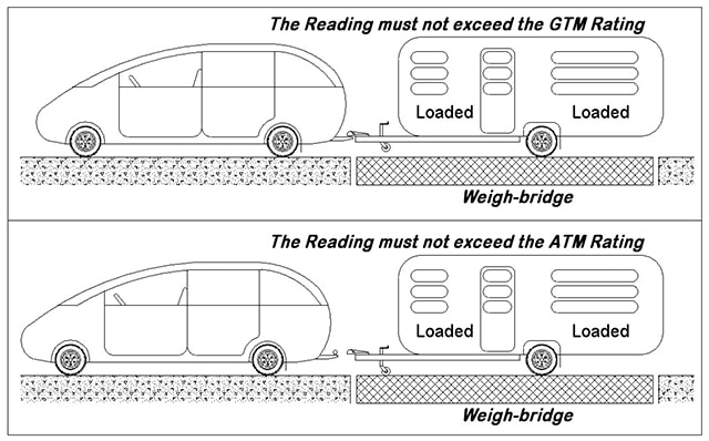 axle-loading-reading-must-not-exceed-gtm-rating