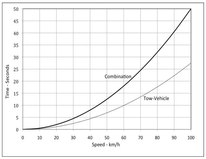 typical-acceleration-curve